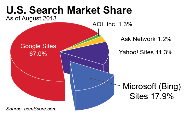 Bing Search Engine Market Share