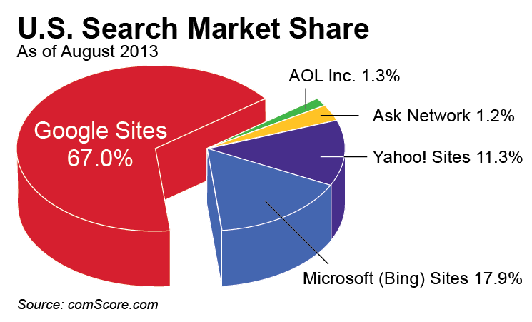 Google U.S. Search Market Share