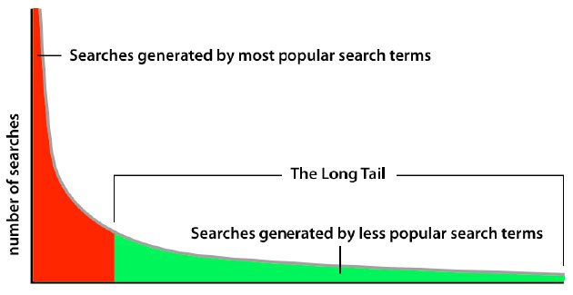 long-tail searches