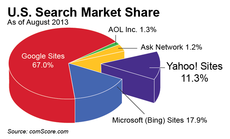Yahoo! U.S. Search Market Share